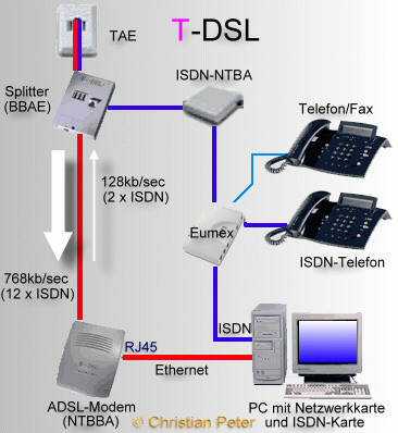 the advantages of isdn over cable modems Dsl dsl (digital subscriber line) provides you with an internet signal over the telephone lines which run to your home dsl vs cable internet dsl.
